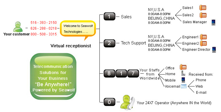 Voip business plan